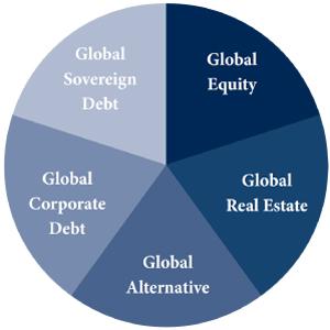 Arrow Funds Dow Jones Global Yield ETF (GYLD) - World Allocation